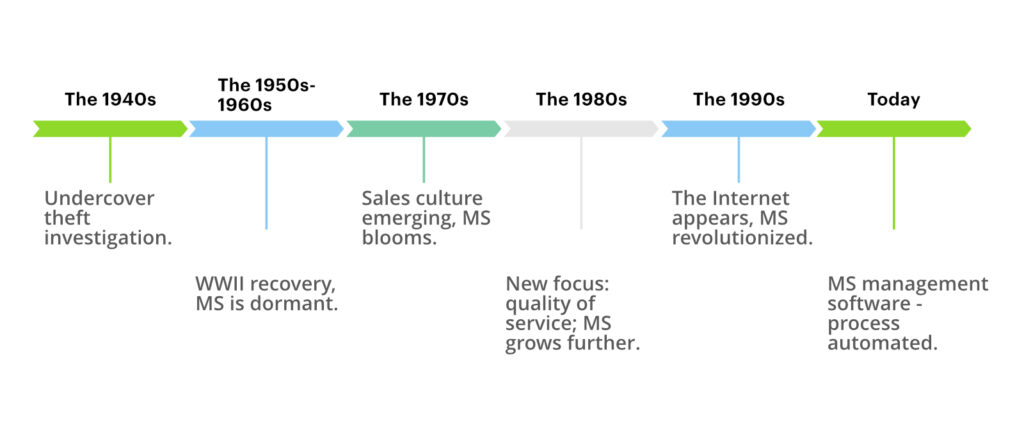 the history of mystery shopping timeline