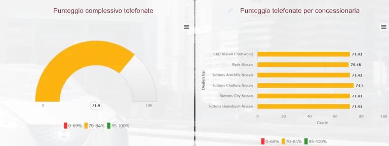 Utilizzo di Software per sondaggi telefonici (CATI) per un'esperienza utente a 360° (VoC)